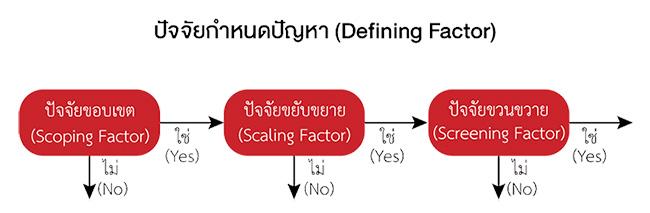ปัจจัยกำหนดปัญหา (Defining Factor)