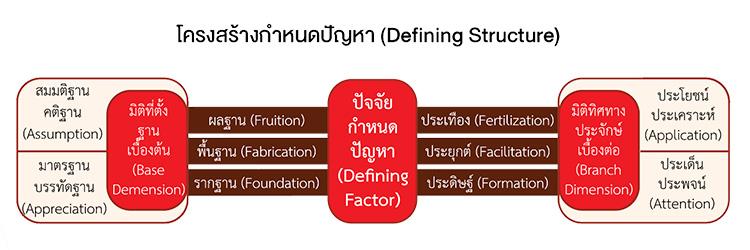 โครงสร้างกำหนดปัญหา (Defining Structure)