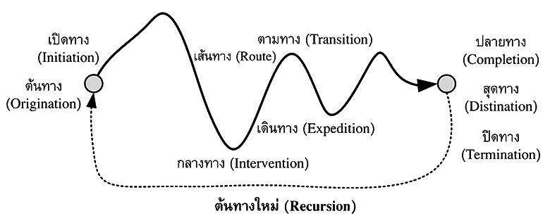 วงจรทาง (A Route Cycle)