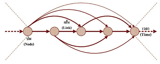 แผนภาพกรรม (Deed Diagram)