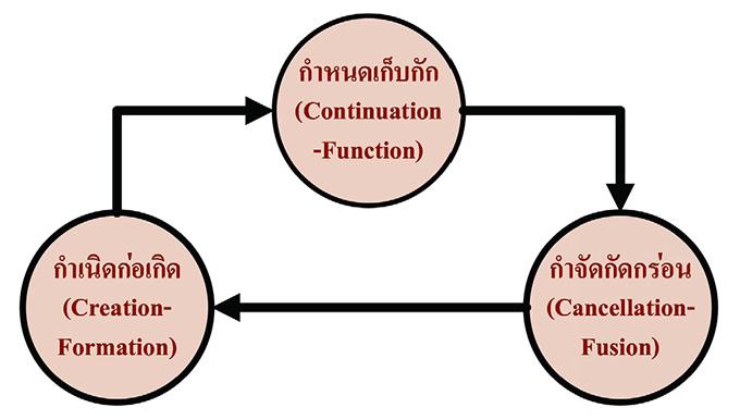 วงจรปัจจัยปรุงแต่งใจ (A Mind-Conditioning Cycle)