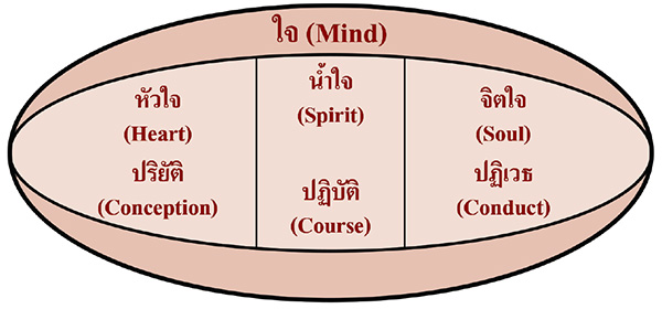 แบบจำลองใจ (A Mind Model)