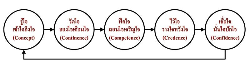 วงจรปรุงแต่งใจ (A Mind-Traversing Cycle)