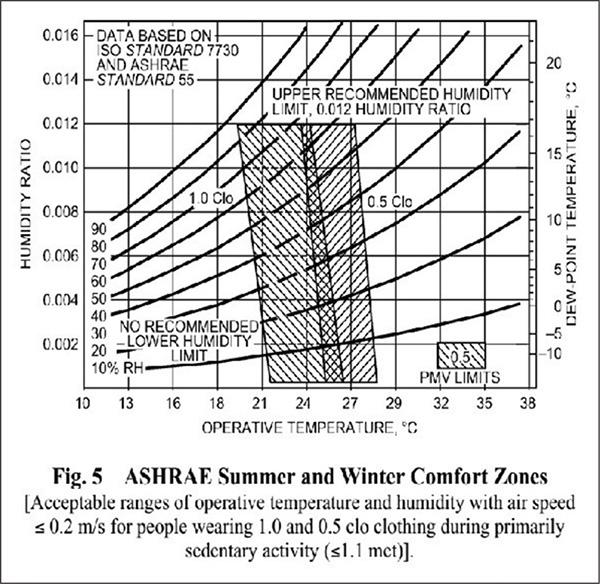 ภาวะสุขสบายเชิงความร้อนในฤดูหนาวและฤดูร้อน
