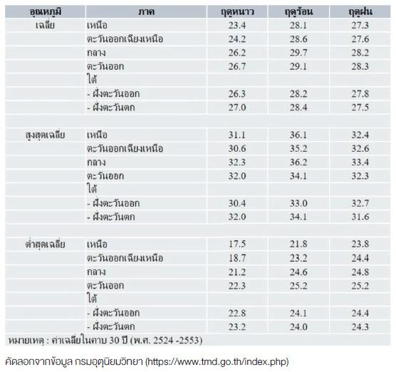 สถิติอุณหภูมิ (°C) ของประเทศไทยในฤดูต่างๆ