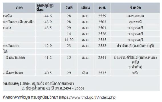 สถิติอุณหภูมิสูงที่สุด (°C) ของประเทศไทยในช่วงฤดูร้อน