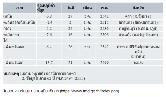 สถิติอุณหภูมิตํ่าที่สุด (°C) ของประเทศไทยในช่วงฤดูหนาว