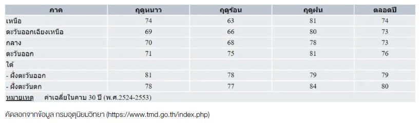 สถิติความชื้นสัมพัทธ์เฉลี่ย (%) ของประเทศไทยในช่วงฤดูกาลต่างๆ