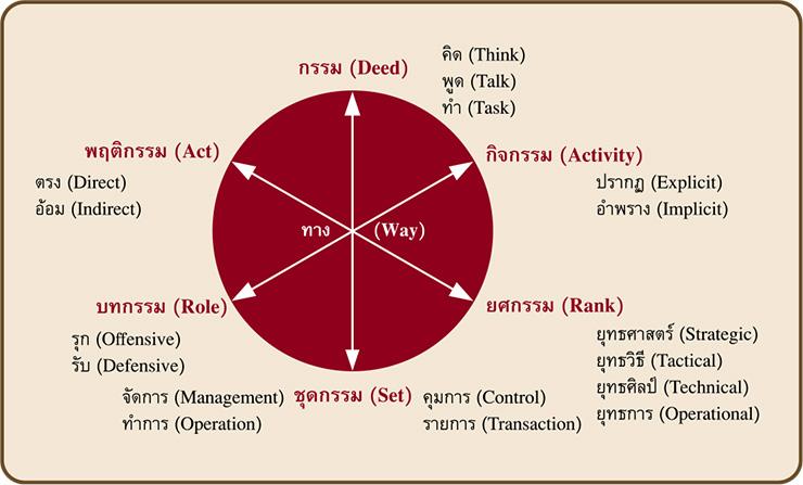 การจำแนกทาง (Anatomy of Way)