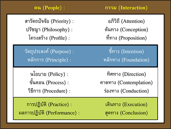 องค์ประกอบพื้นฐานของทาง (Basic Building Blocks of Way)