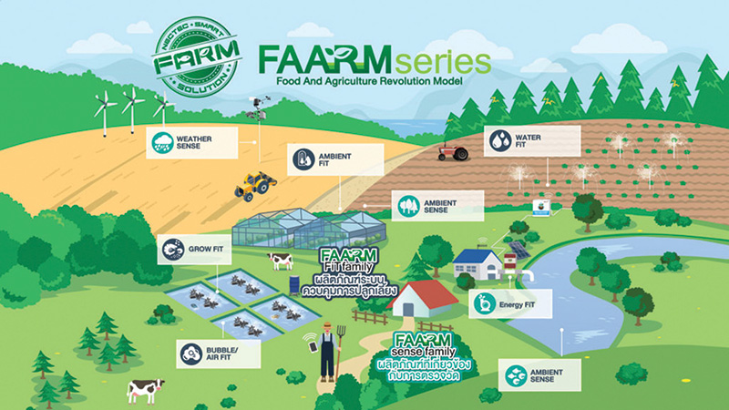 FAARM Series