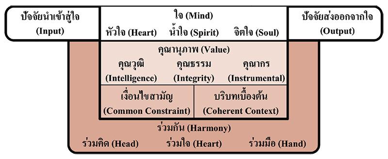 รากฐานที่ดีของใจ (Good Foundation of Mind)