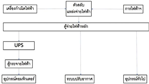ระบบไฟฟ้าประเภท 1