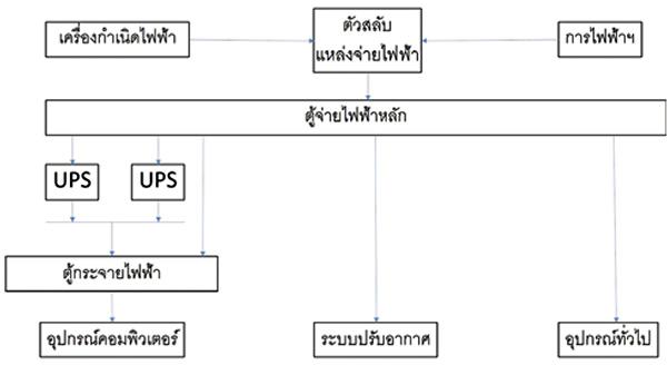 ระบบไฟฟ้าประเภท 2