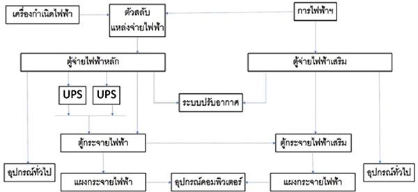 ระบบไฟฟ้าประเภท 3