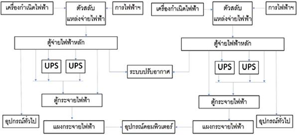 ระบบไฟฟ้าประเภท 4