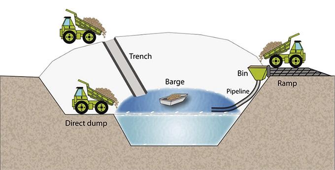 รูปที่ 13 วิธีการเติมหินฝุ่นลงในบ่อเหมืองเก่า