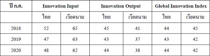 Innovation Thailand VS Vietnam