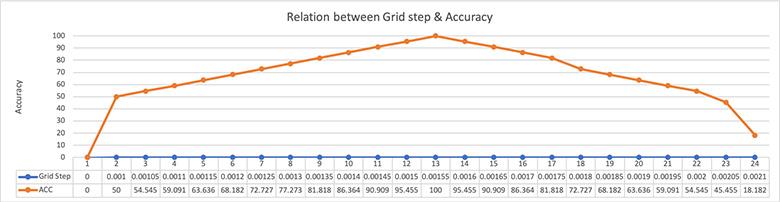 ความสัมพันธ์ของ Grid step และ Accuracy