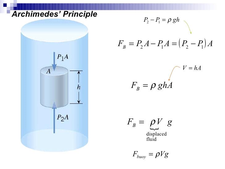 แรงที่กระทำต่อวัตถุเมื่ออยู่ในน้ำ (Thomas S. 2010)