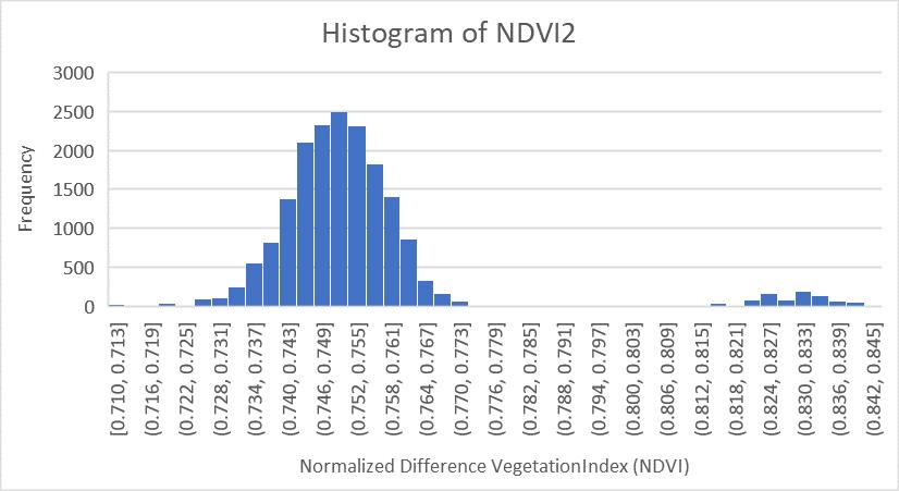 ค่าดัชนีพืชพรรณ NDVI