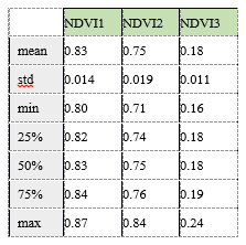 ค่าดัชนีพืชพรรณ NDVI ทั้งสามช่วงเวลา