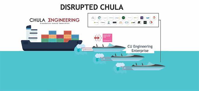 Disrupted Chula